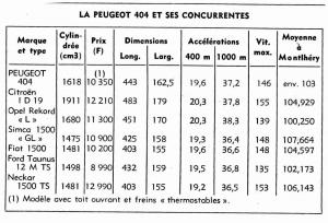 Comparaisons de la Peugeot 404 et de ses concurrentes de l'époque