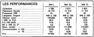 Performances Peugeot 504